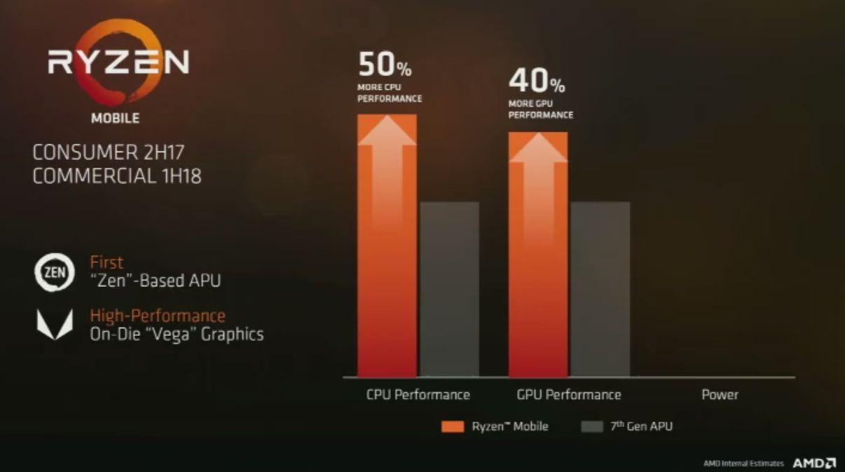AMD Vega Mobile GPUs spotted in benchmarks