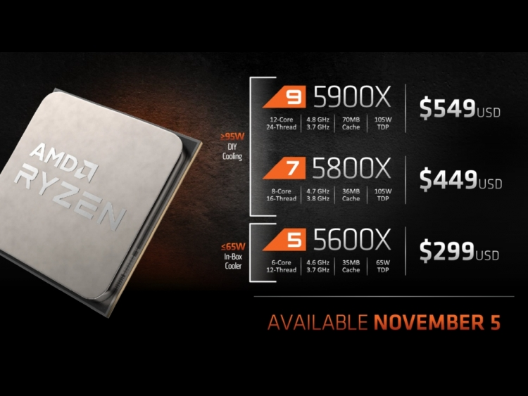 AMD shows some Ryzen 5000 series benchmark results