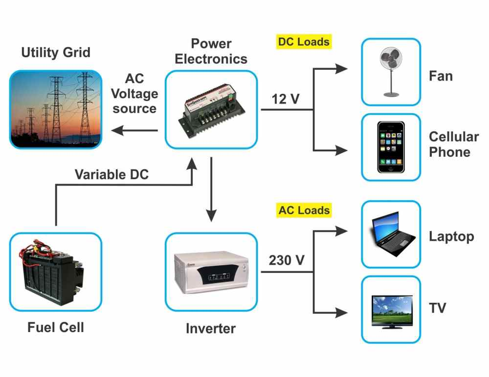 medium resolution of figure 1 shows a general schematic with a fuel cell that illustrates the power electronics component as a key element in the fuel cell system