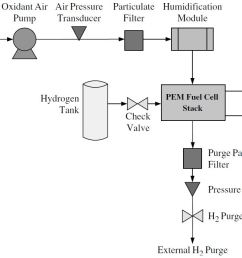 the fuel cell catalyst membranes and flow field plates are very important areas for fuel cell improvement but stack optimization is as equally important  [ 1212 x 691 Pixel ]