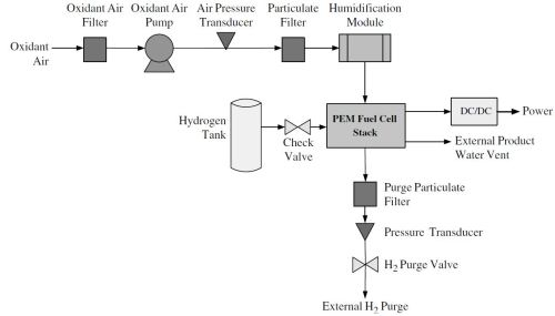 small resolution of the fuel cell catalyst membranes and flow field plates are very important areas for fuel cell improvement but stack optimization is as equally important