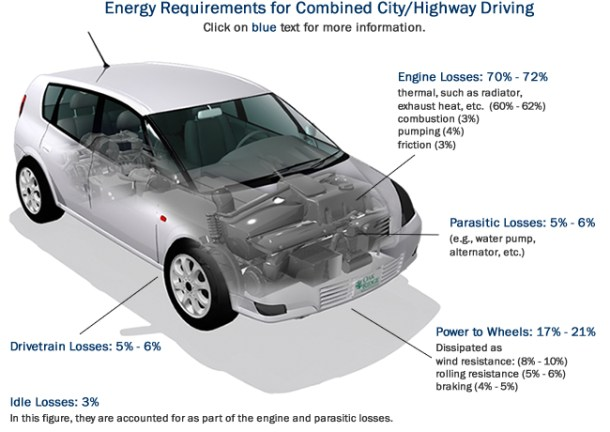 Fuel Economy losses