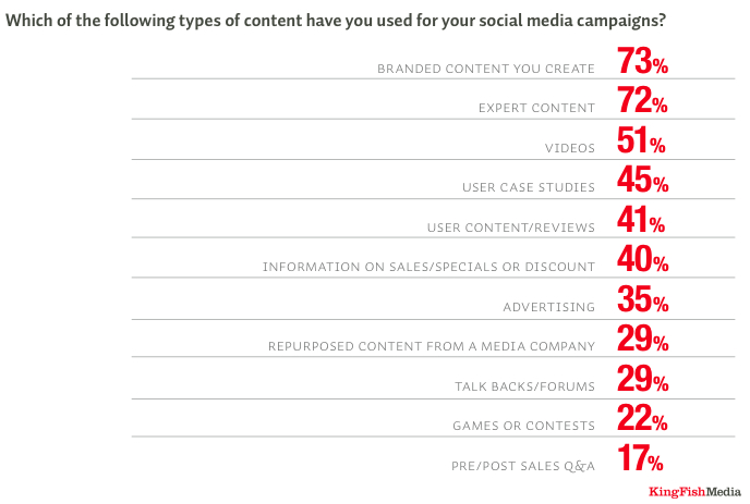Trends: Content Marketing Is Critical to Ad Agency New
