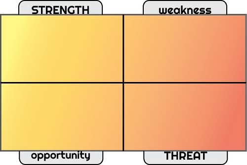 Ad Agency New Business 101: Conduct a SWOT Analysis - FUEL LINES