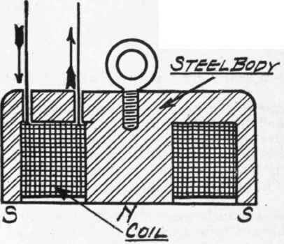 High Voltage Electromagnet Plans