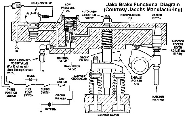 engine brake system diagram