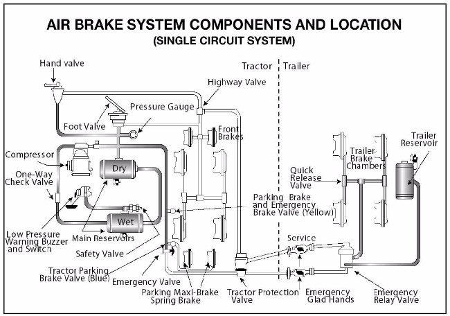 2003 international 4300 air conditioning wiring diagram ford escort radio how do brakes work - ultimate truckers guide