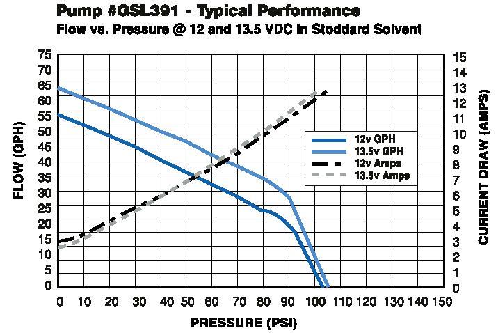 Walbro fuel pump GSL393 3 bar out-tank pump