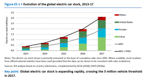 Evolution of the global electric car stock 2013-17