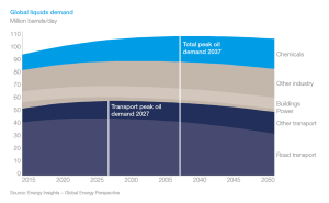 Global Liquids Demand. Image courtesy of Global Energy Perspective.
