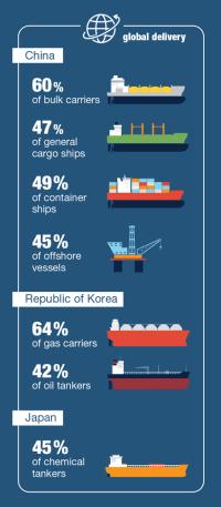 Changing landscape of maritime transport