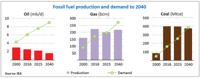 Fossil fuel production and demand to 2040