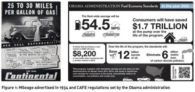 CAFE Regulations Window Sticker vs 1934 Advertisement