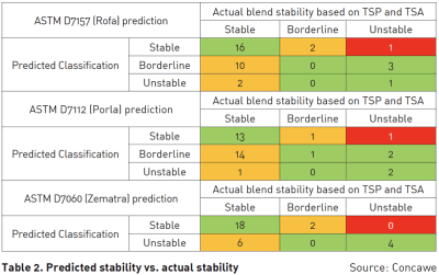 Table 2: Predicted Stability vs Actual Stability