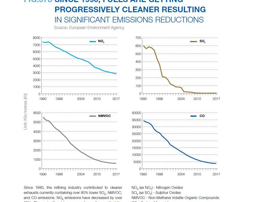 SINCE 1990, FUELS ARE GETTING PROGRESSIVELY CLEANER RESULTING IN SIGNIFICANT EMISSIONS REDUCTIONS