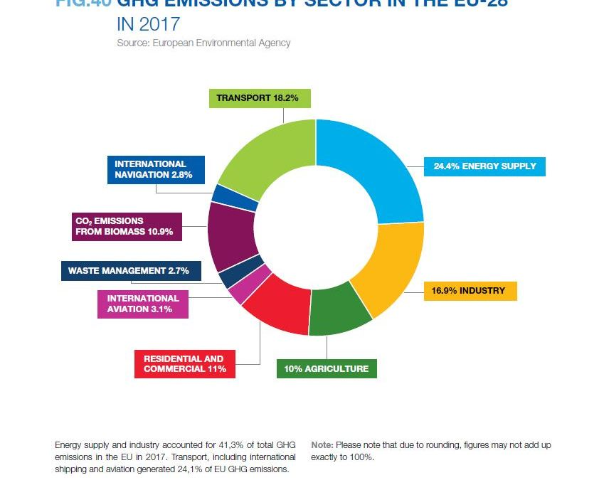 GHG EMISSIONS BY SECTOR IN THE EU-28 IN 2017