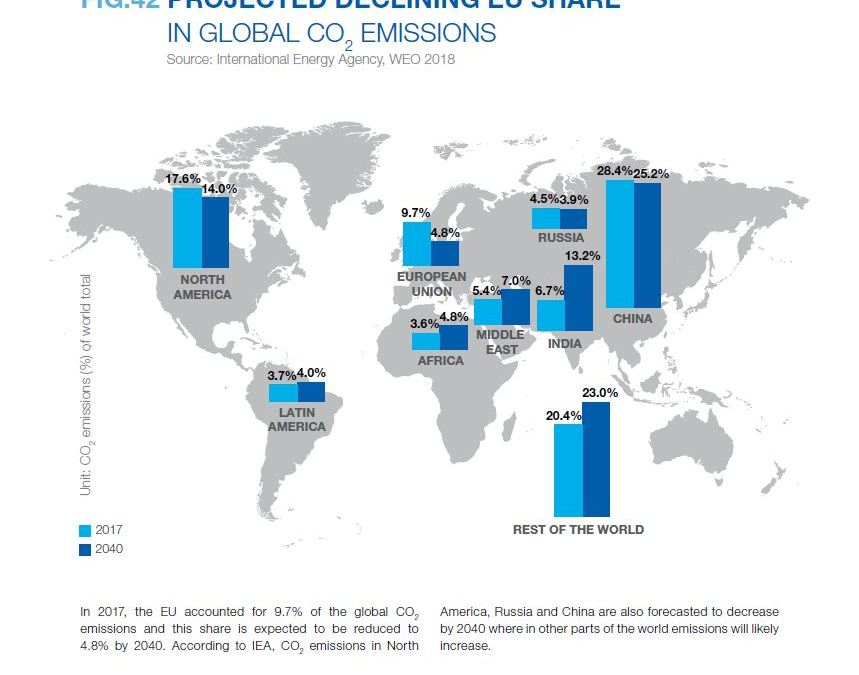 PROJECTED DECLINING EU SHARE IN GLOBAL CO2 EMISSIONS