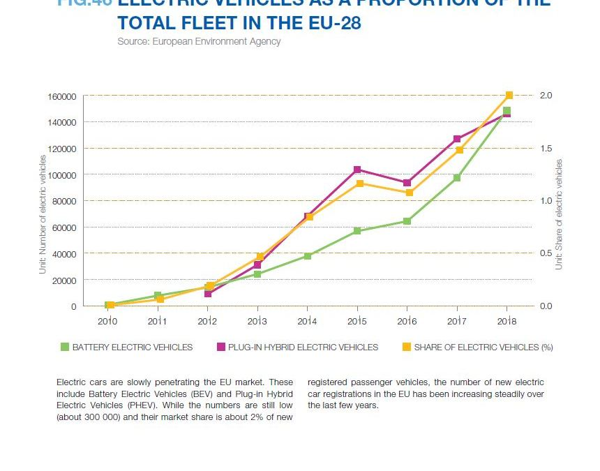 ELECTRIC VEHICLES AS A PROPORTION OF THE TOTAL FLEET IN THE EU-28