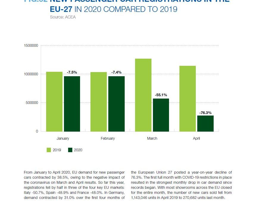 NEW PASSENGER CAR REGISTRATIONS IN THE EU-27 IN 2020 COMPARED TO 2019