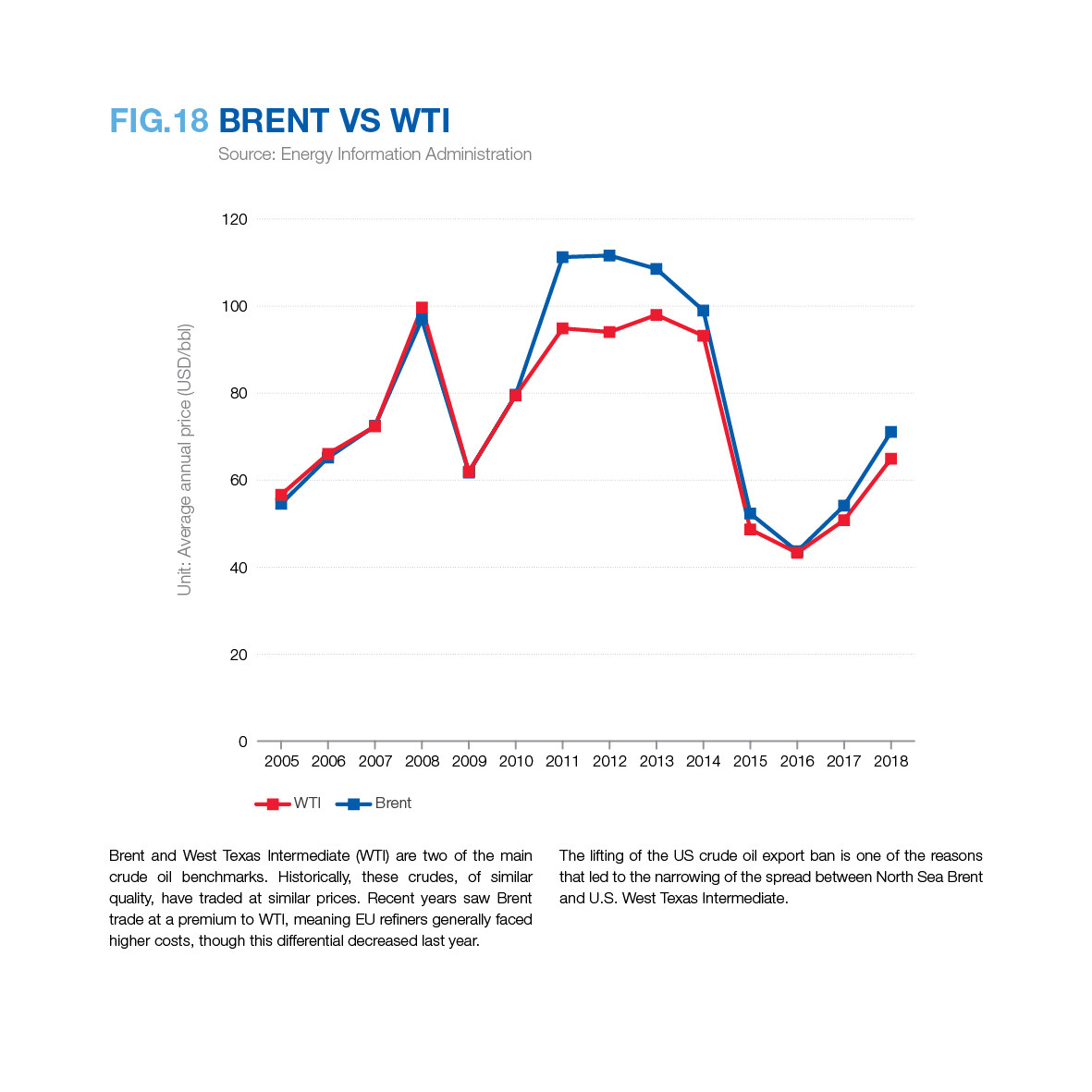 Static graphs - Fuels Europe