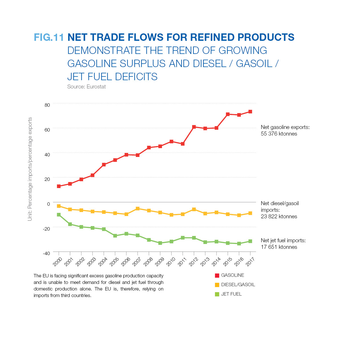 net trade flows for refined products demonstrate the trend of growing  gasoline surplus and diesel/ gasoil/ jet fuel deficits