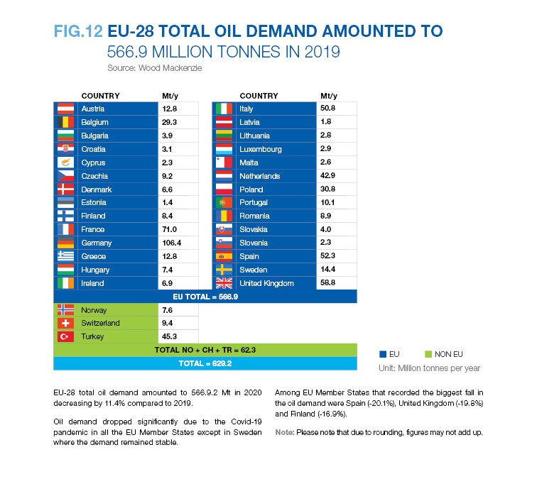 EU-28 TOTAL OIL DEMAND AMOUNTED TO 566.9 MILLION TONNES IN 2019