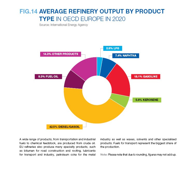 AVERAGE REFINERY OUTPUT BY PRODUCT TYPE IN OECD EUROPE IN 2020