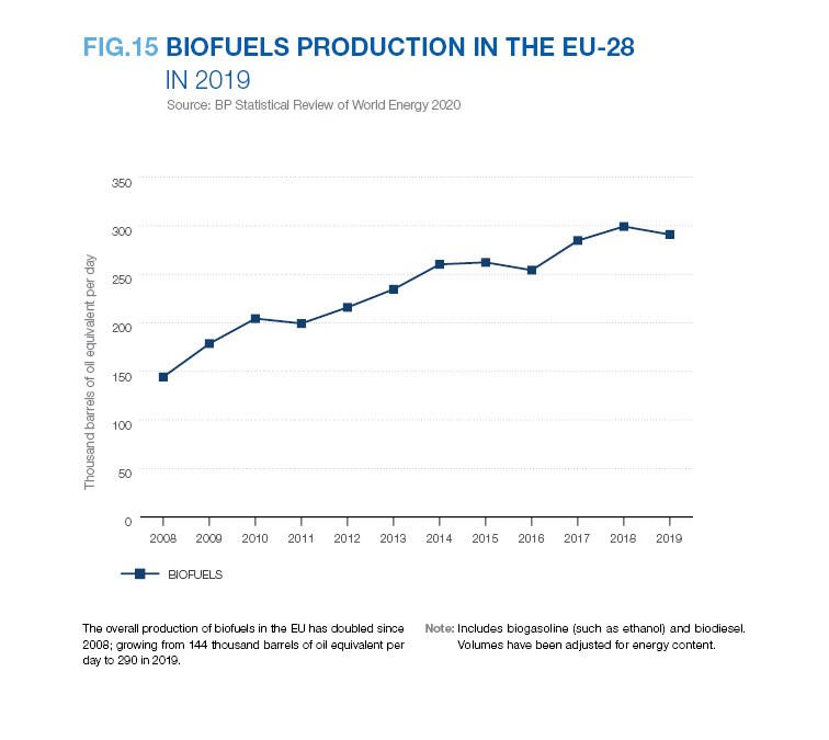 BIOFUELS PRODUCTION IN THE EU-28 IN 2019