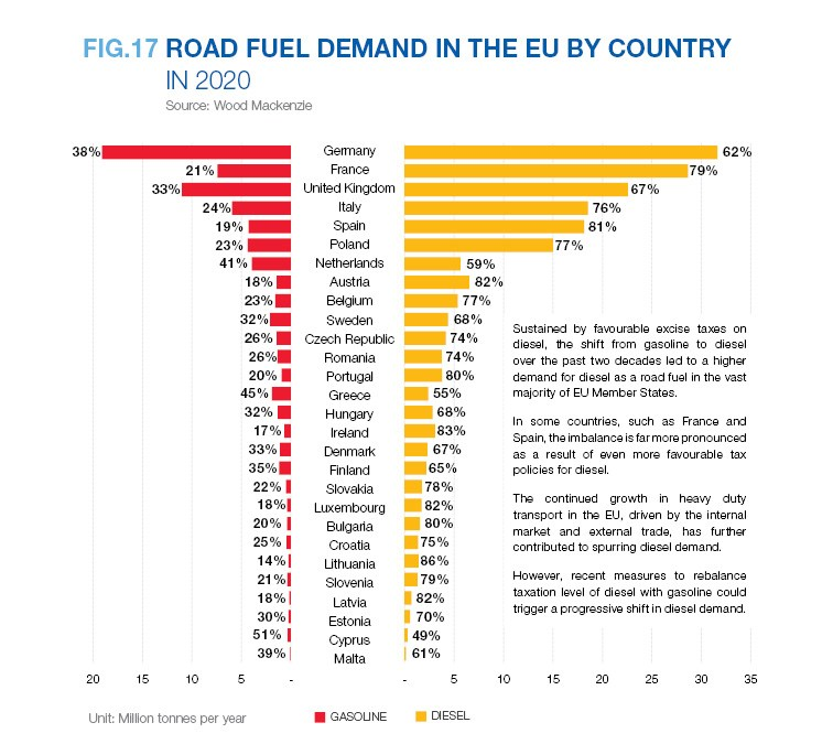 ROAD FUEL DEMAND IN THE EU BY COUNTRY IN 2020