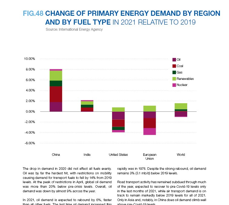 CHANGE OF PRIMARY ENERGY DEMAND BY REGION AND BY FUEL TYPE IN 2021 RELATIVE TO 2019