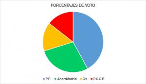 Porcentaje de votos en el distrito (con barrera del 5%)