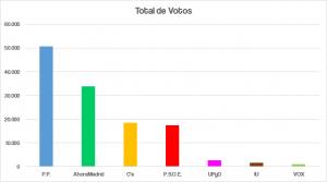 Distribución de votos en el distrito