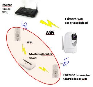 Diagrama WeMo Huawei