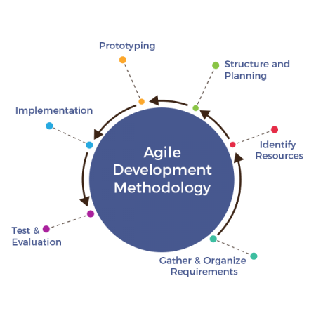 Agile-Methodology-dubai