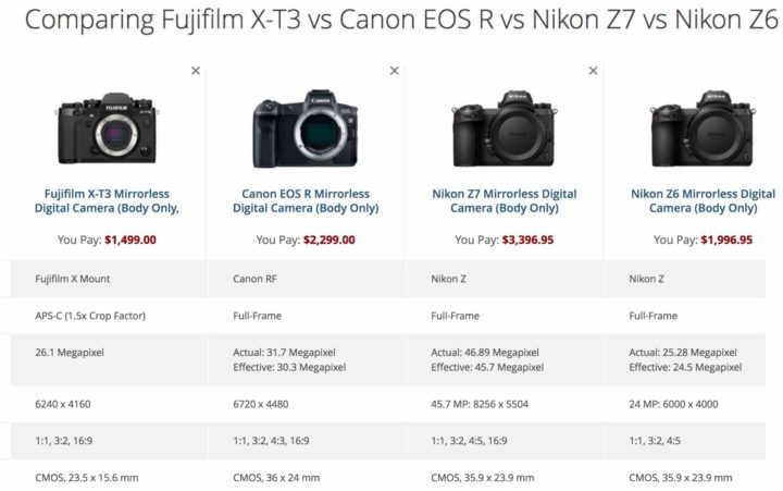 Fujifilm X-T3 Vs Rest of the World SPECS and SIZE