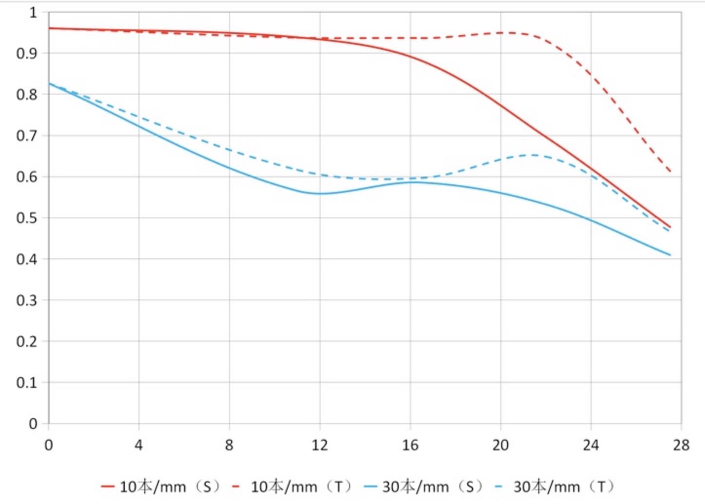Laowa 17mm f4 Zero-D for Fujifilm GFX Coming Soon for