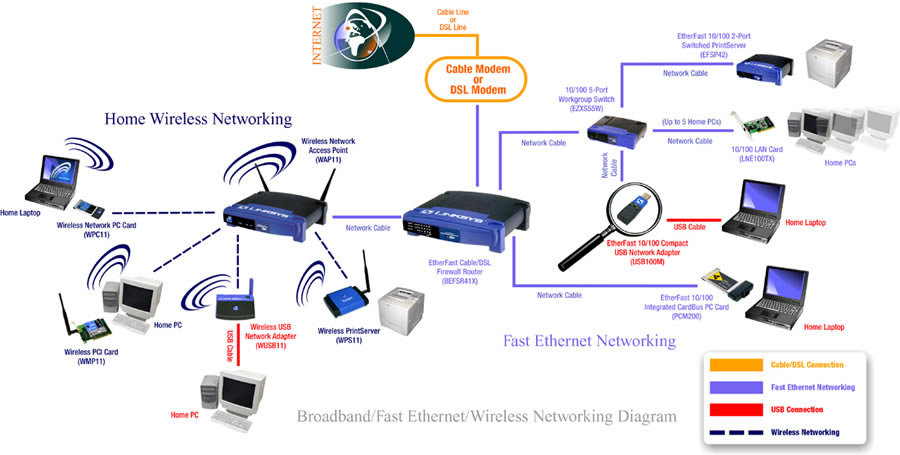 Wiring Home Network Diagram Basic Home Network Diagram Wiring