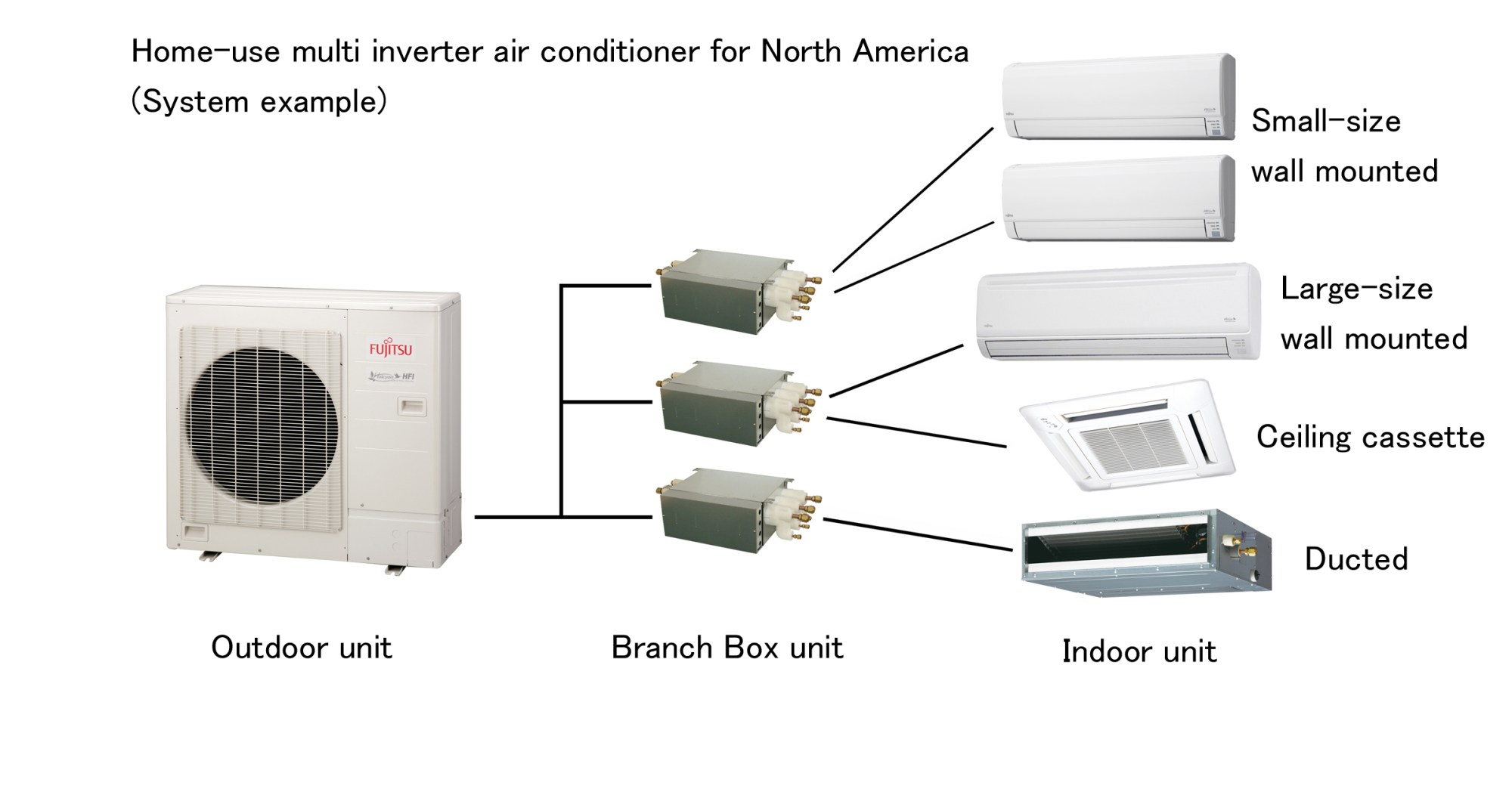 hight resolution of home use multi inverter air conditioner for north america system example jpg 627kb