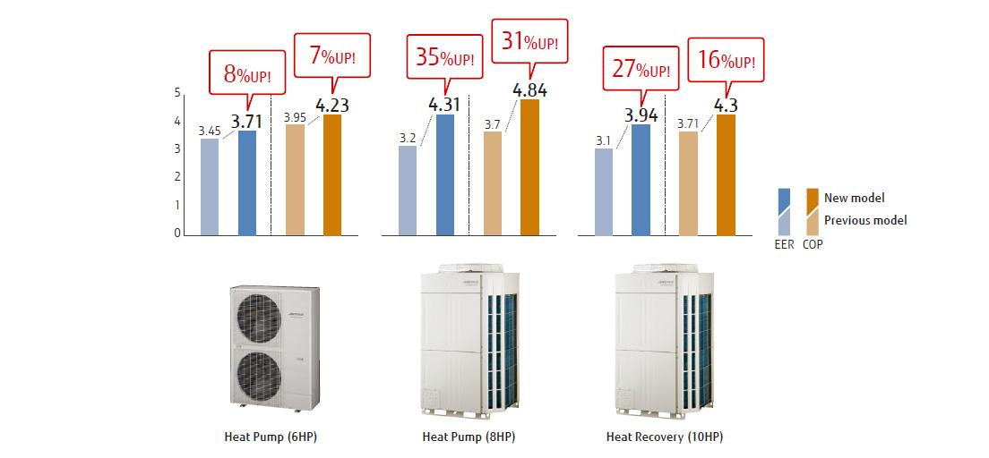 Service Ac Vrv Fujitsu Inti Pratama Teknik Specialis Air Conditioner
