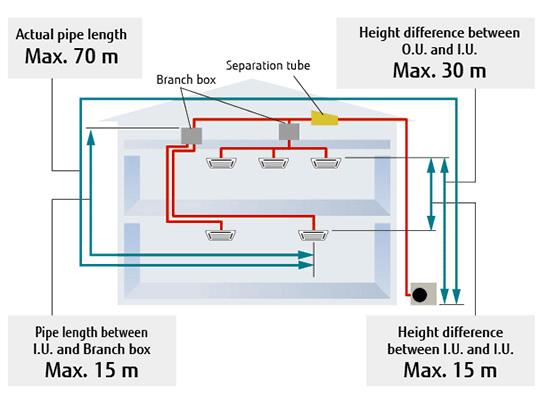 multi split systems air conditioner  8 rooms multi