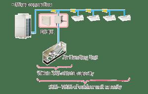Ventilation : DXKit  FUJITSU GENERAL Europe & CIS United Kingdom