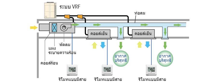 Basic Fire Alarm System Diagram ระบบระบายอากาศ เอ้าท์ดอร์ แอร์ ยูนิต ฟูจิตสึ เจเนอรัล