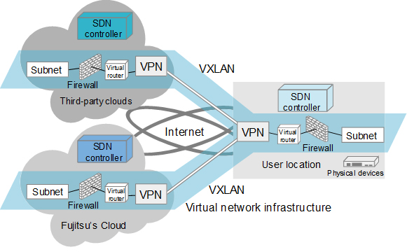 Figure 2: Issues when creating virtual network infrastructure that extends to multiple cloud services