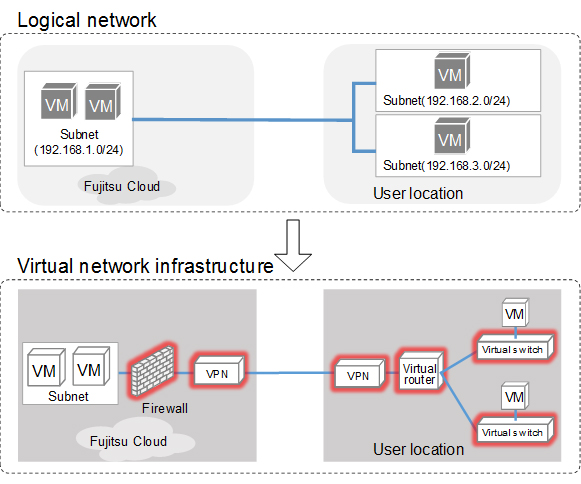 Figure 4: Virtual network function automatic supplement technology
