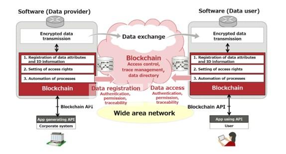 data interchange