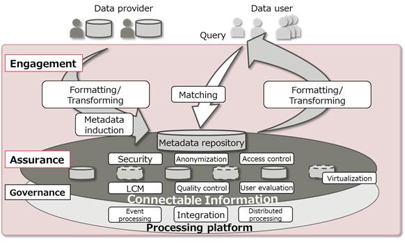 """Figure 1. Data utilization through """"Data Bazaar"""""""