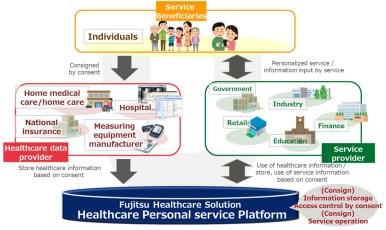 Figure 2: Data usage goals of Healthcare Personal service Platform