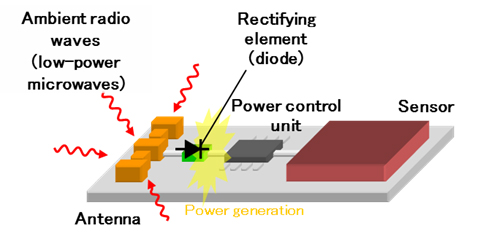 Figure 1. Overview Diagram of Power Generation using Ambient Radio Waves