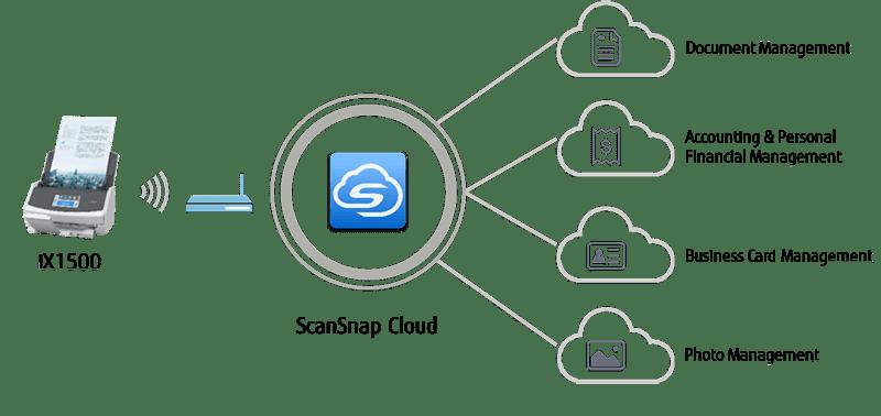 ScanSnap iX1500 : Fujitsu Canada