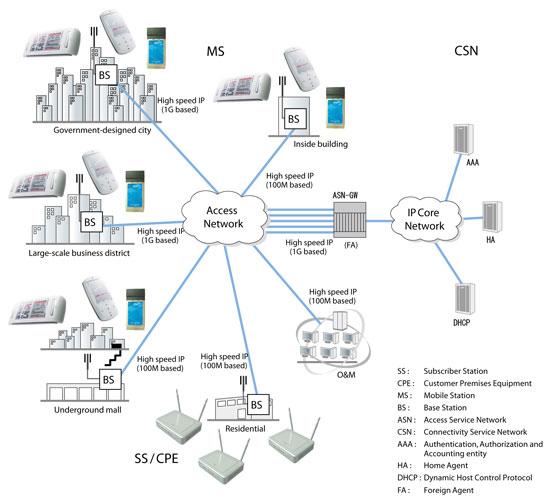 IEEE 802.16 (WiMAX) Wireless Standards Exploration: June 2008